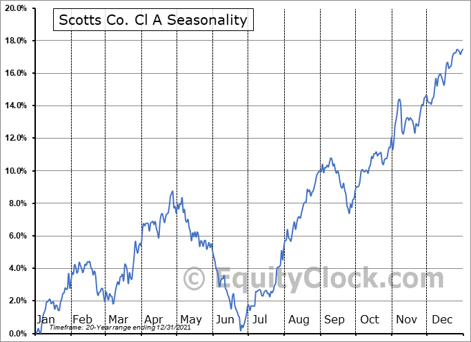 Scotts Co. Cl A (NYSE:SMG) Seasonal Chart
