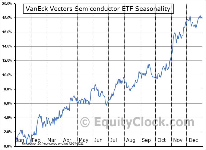 VanEck Vectors Semiconductor ETF (NYSE:SMH) Seasonal Chart
