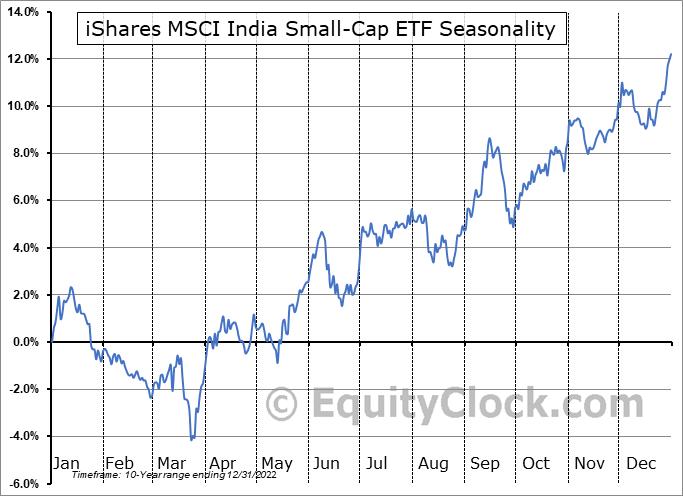 iShares MSCI India Small-Cap ETF (AMEX:SMIN) Seasonal Chart