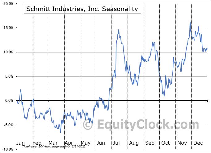 Schmitt Industries, Inc. (NASD:SMIT) Seasonal Chart