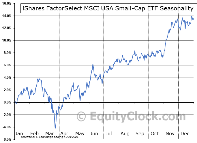 iShares FactorSelect MSCI USA Small-Cap ETF (AMEX:SMLF) Seasonal Chart
