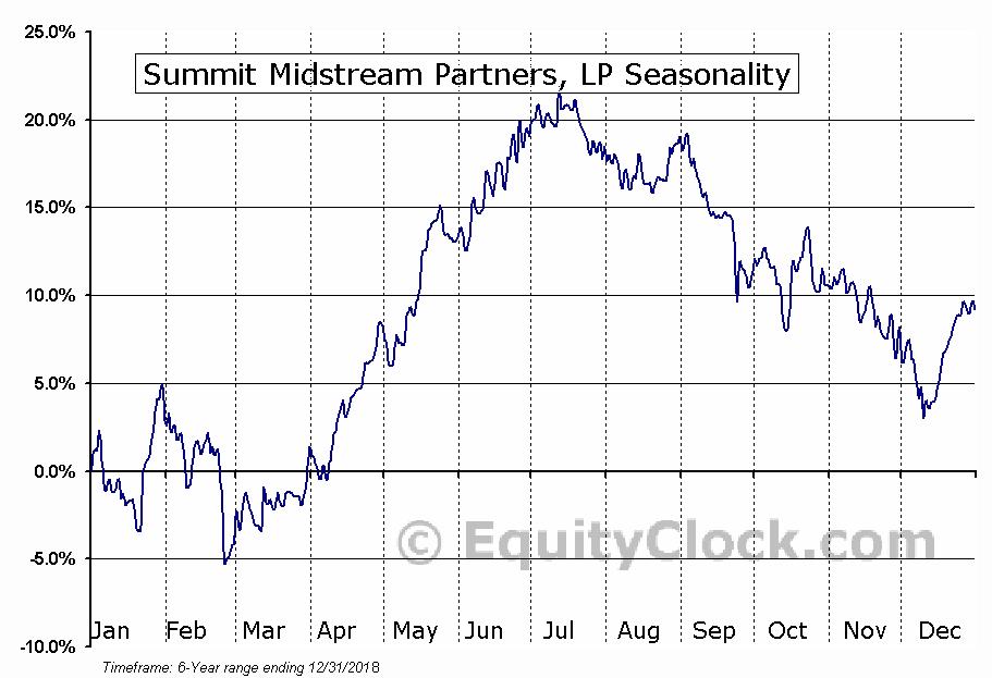 Summit Midstream Partners, LP (NYSE:SMLP) Seasonal Chart