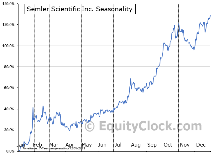 Semler Scientific Inc. (OTCMKT:SMLR) Seasonal Chart