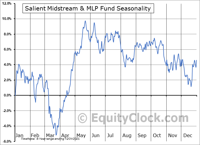 Salient Midstream & MLP Fund (NYSE:SMM) Seasonal Chart