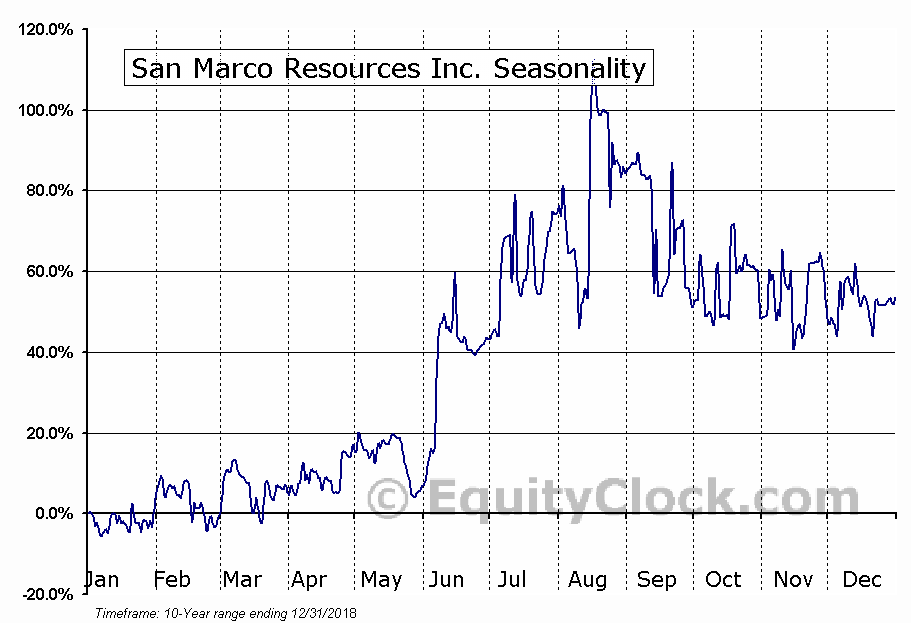 San Marco Resources Inc. (TSXV:SMN) Seasonal Chart