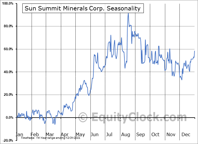 San Marco Resources Inc. (TSXV:SMN.V) Seasonal Chart