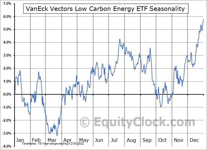 VanEck Vectors Low Carbon Energy ETF (AMEX:SMOG) Seasonal Chart