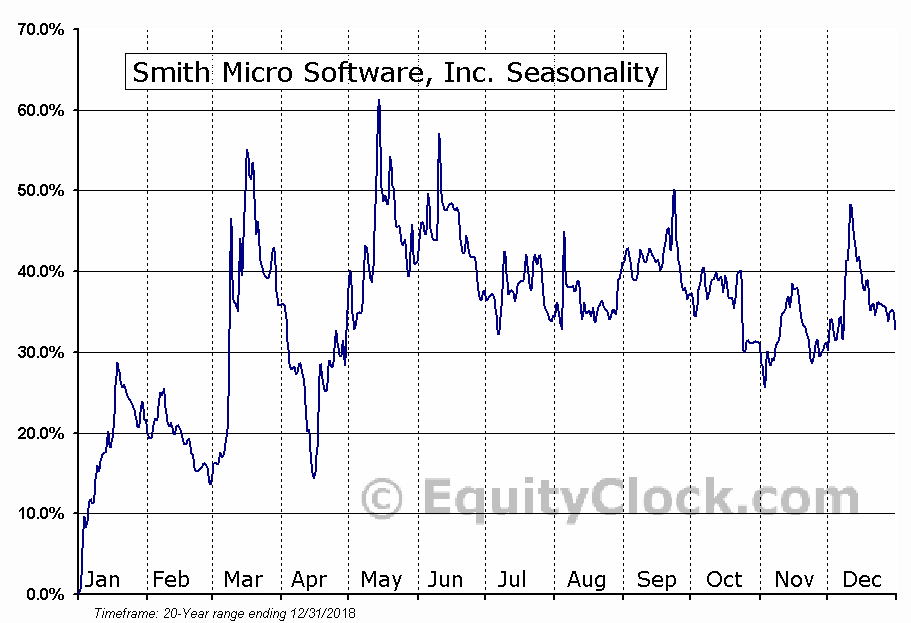 Smith Micro Software, Inc. (NASD:SMSI) Seasonal Chart