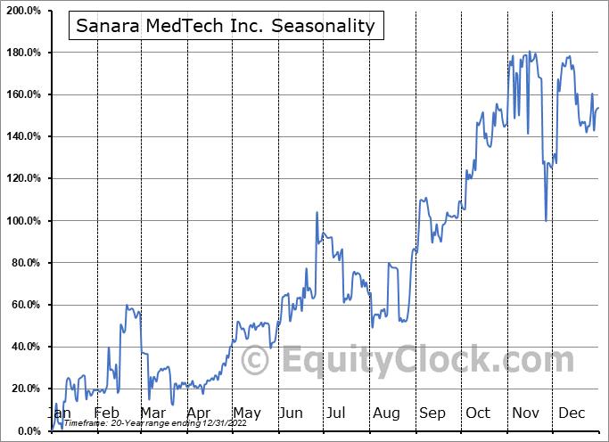 Sanara MedTech Inc. (OTCMKT:SMTI) Seasonal Chart