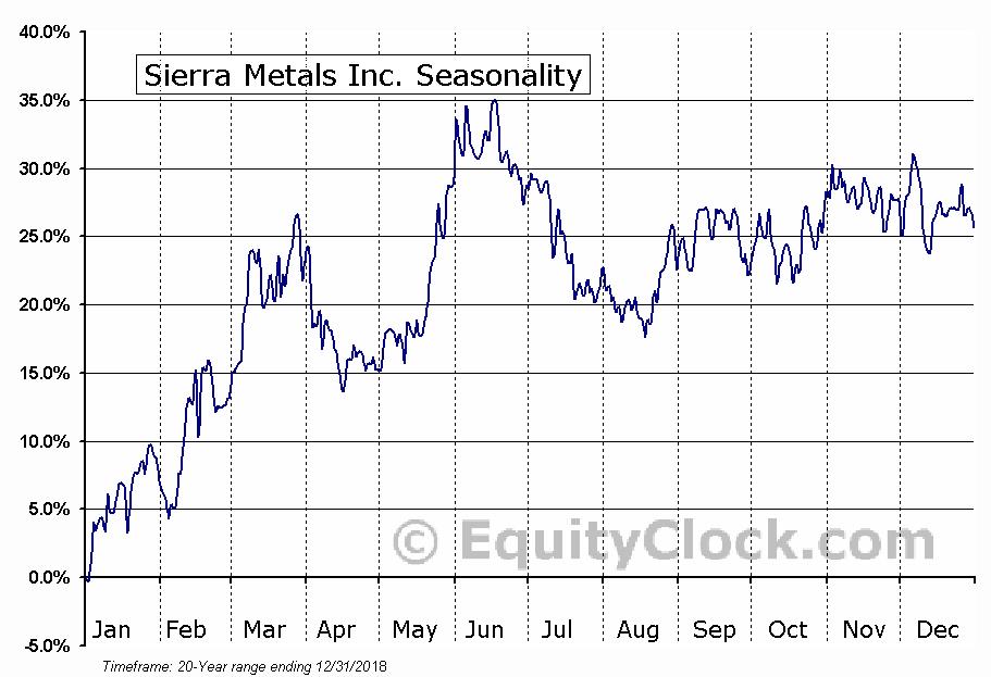 Sierra Metals Inc. (AMEX:SMTS) Seasonal Chart