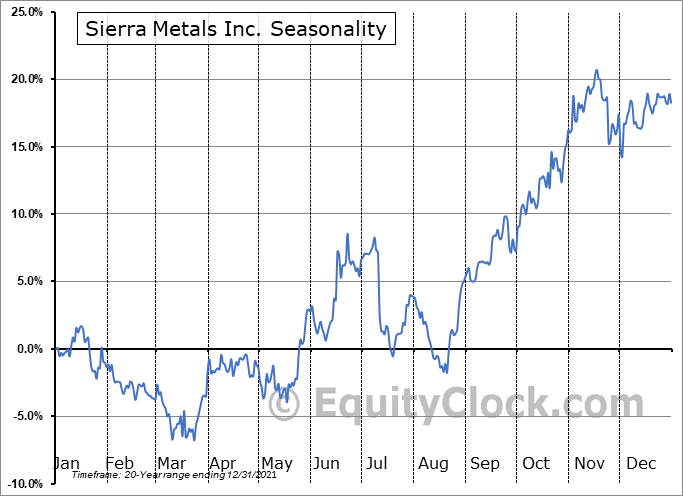 Sierra Metals Inc. (AMEX:SMTS) Seasonal Chart