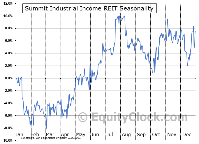 Summit Industrial Income REIT  (TSE:SMU/UN.TO) Seasonal Chart