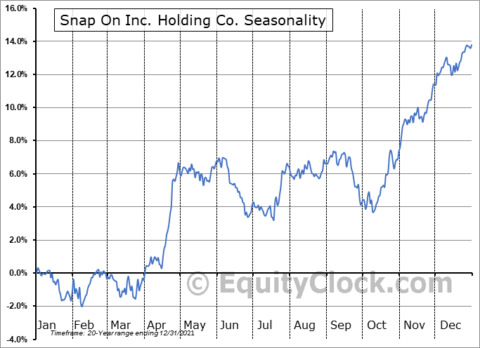 Snap On Inc. Holding Co. (NYSE:SNA) Seasonal Chart