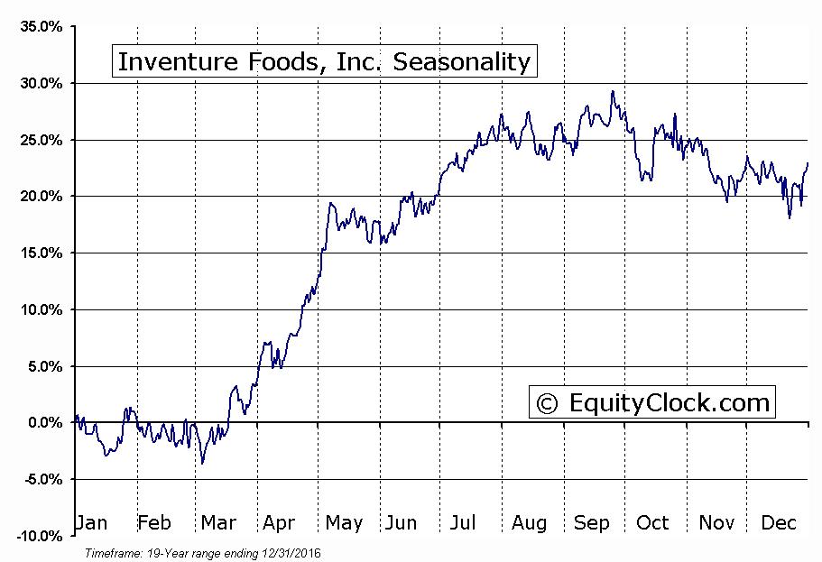 Inventure Foods, Inc. (NASD:SNAK) Seasonal Chart