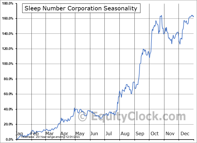 Sleep Number Corporation (NASD:SNBR) Seasonal Chart