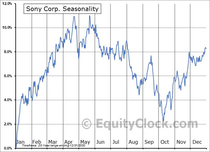 Sony Corp. (NYSE:SNE) Seasonal Chart