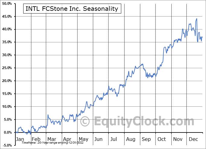 INTL FCStone Inc. (NASD:SNEX) Seasonal Chart