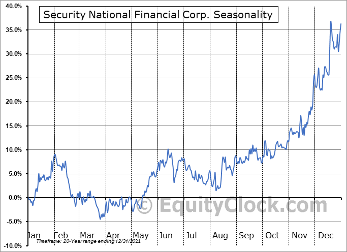 Security National Financial Corp. (NASD:SNFCA) Seasonal Chart