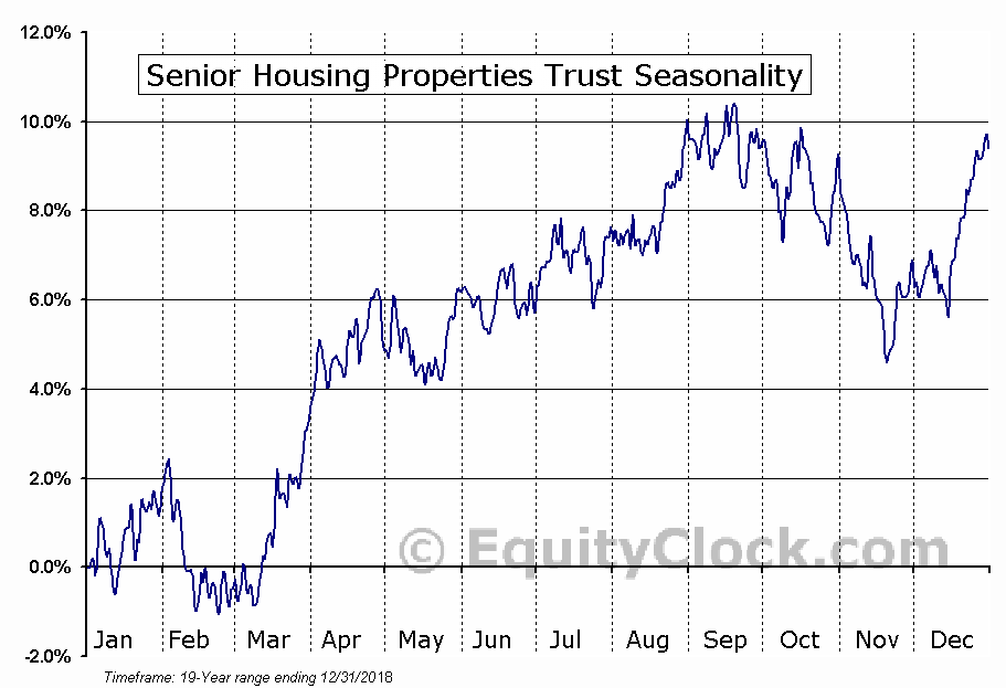 Senior Housing Properties Trust (NASD:SNH) Seasonal Chart