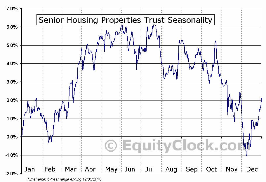 Senior Housing Properties Trust (NASD:SNHNI) Seasonal Chart
