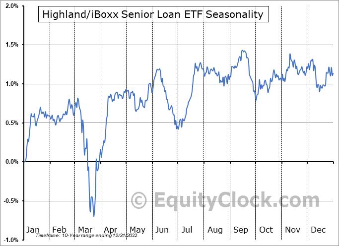 Highland-iBoxx Senior Loan ETF (NASD:SNLN) Seasonal Chart