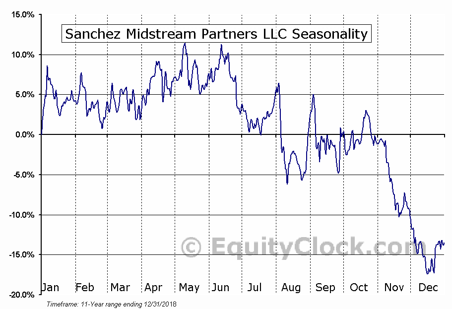 Sanchez Midstream Partners LLC (AMEX:SNMP) Seasonal Chart