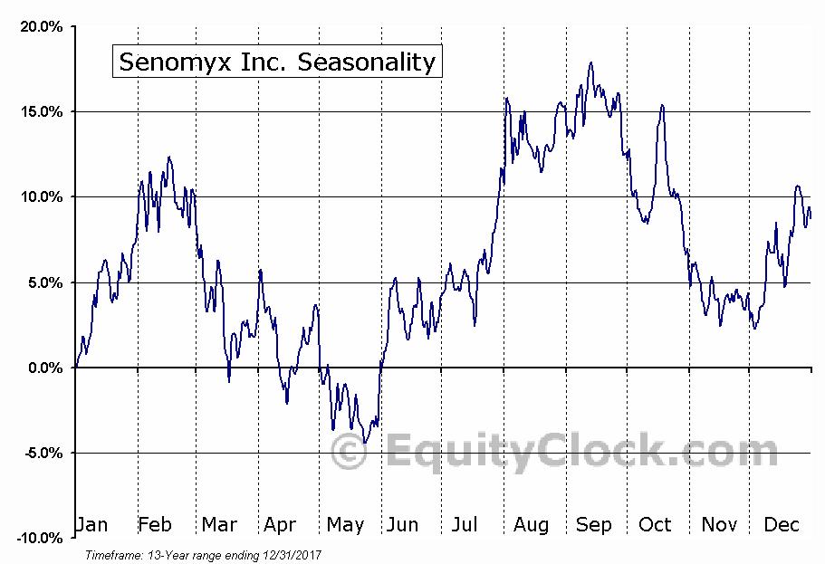 Senomyx Inc. (NASD:SNMX) Seasonal Chart