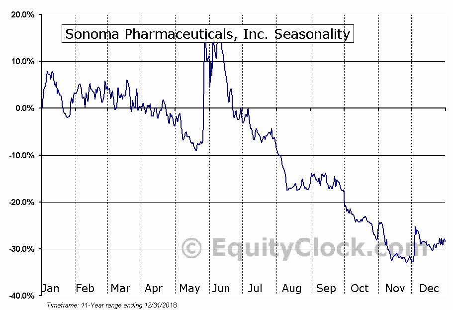 Sonoma Pharmaceuticals, Inc. (NASD:SNOA) Seasonal Chart