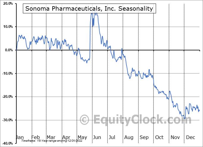Sonoma Pharmaceuticals, Inc. (NASD:SNOA) Seasonal Chart