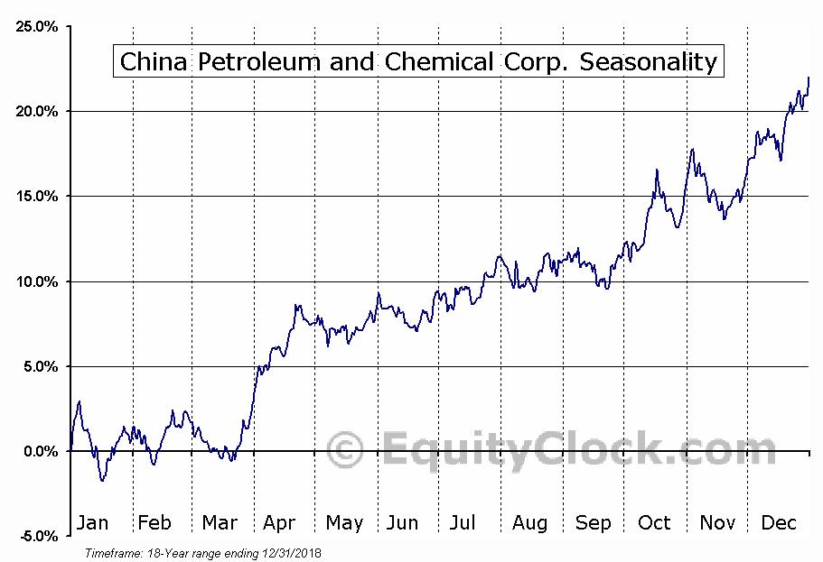 China Petroleum and Chemical (NYSE:SNP) Seasonal Chart