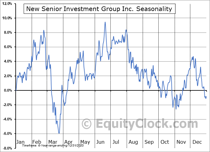 New Senior Investment Group Inc. (NYSE:SNR) Seasonal Chart