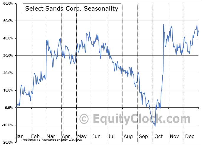 Select Sands Corp. (TSXV:SNS.V) Seasonal Chart