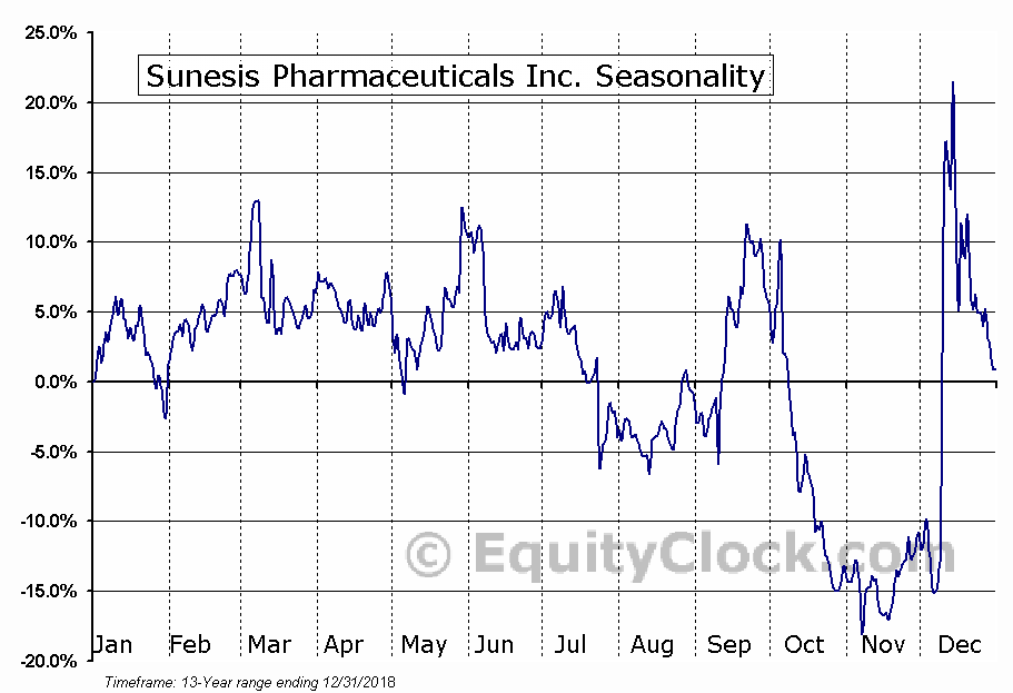 Sunesis Pharmaceuticals Inc. (NASD:SNSS) Seasonal Chart