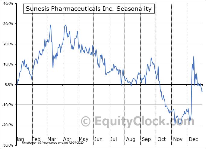 Sunesis Pharmaceuticals Inc. (NASD:SNSS) Seasonal Chart