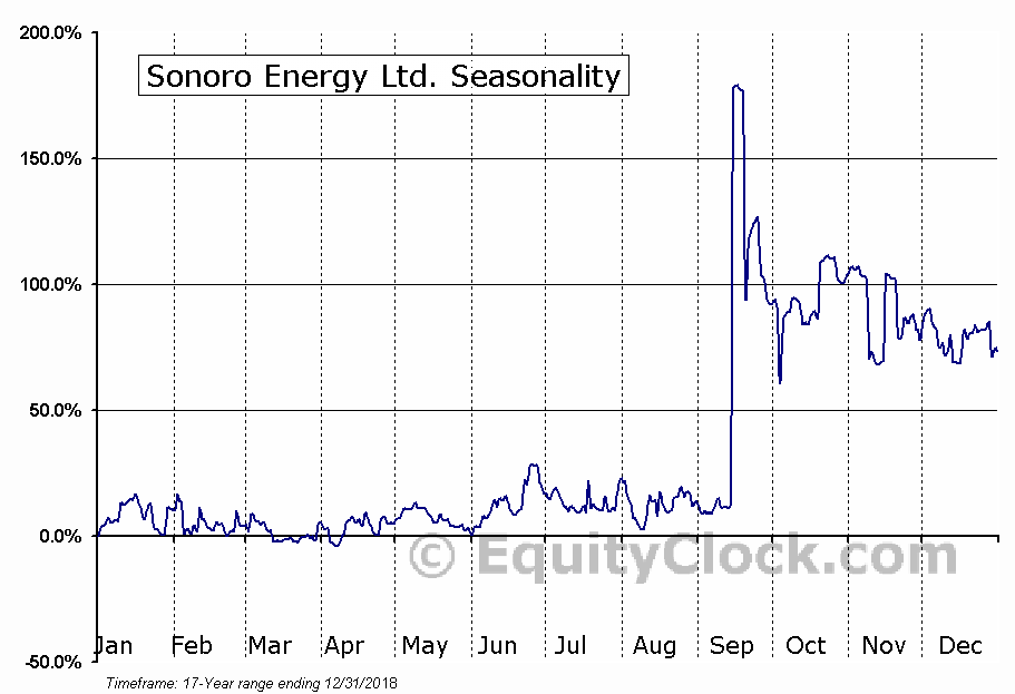 Sonoro Energy Ltd. (TSXV:SNV.V) Seasonal Chart