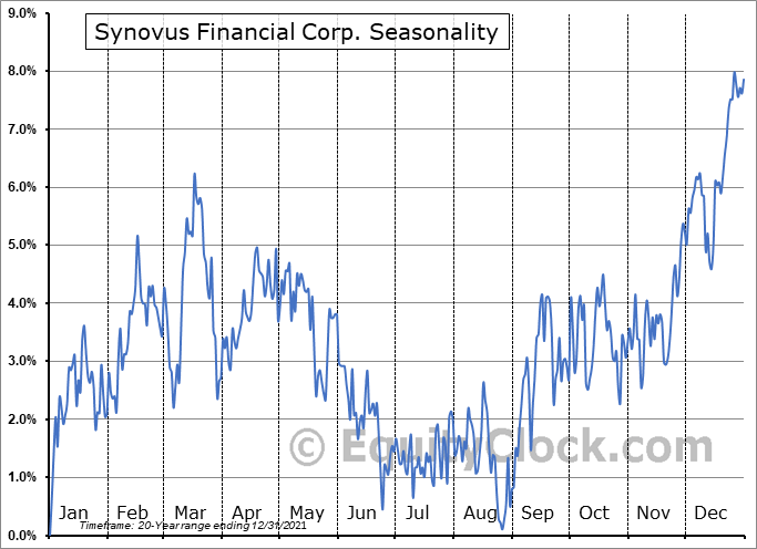 Synovus Financial Corp. (NYSE:SNV) Seasonal Chart