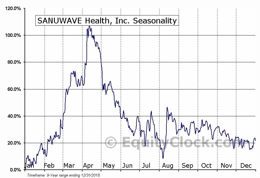 SANUWAVE Health, Inc. (OTCMKT:SNWV) Seasonal Chart