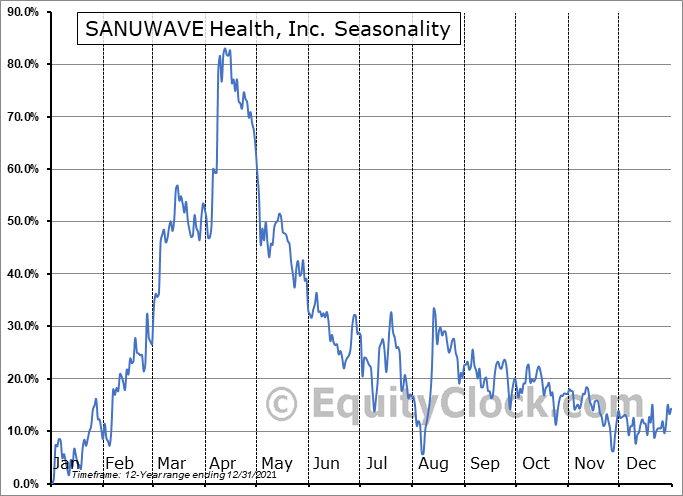 SANUWAVE Health, Inc. (OTCMKT:SNWV) Seasonal Chart