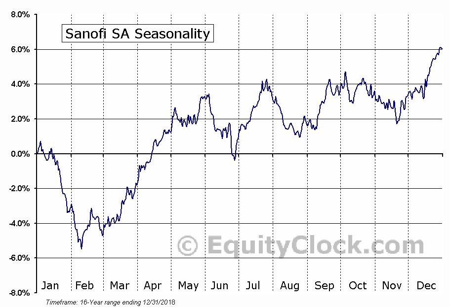 Sanofi SA (NYSE:SNY) Seasonal Chart