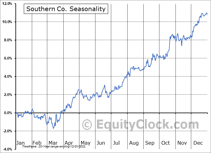 Southern Co. (NYSE:SO) Seasonal Chart