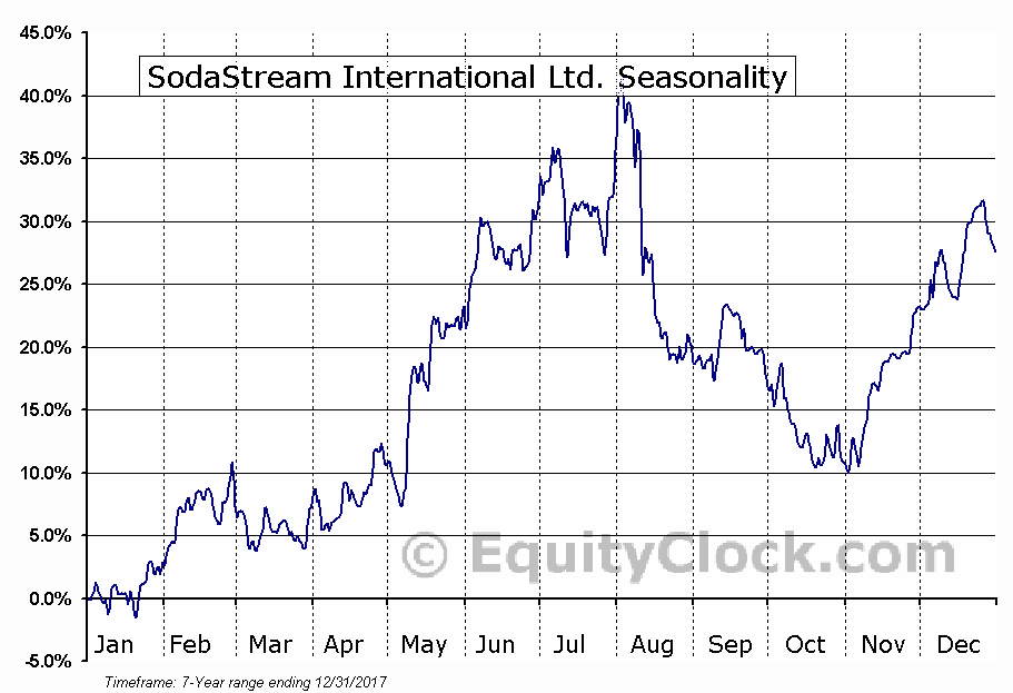 SodaStream International Ltd. (NASD:SODA) Seasonal Chart