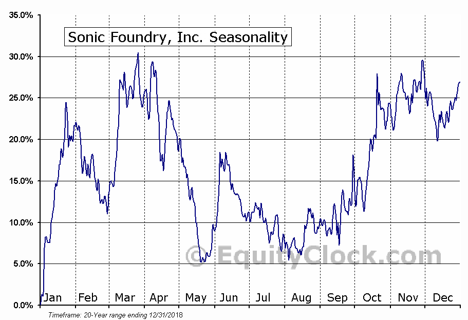 Sonic Foundry, Inc. (NASD:SOFO) Seasonal Chart