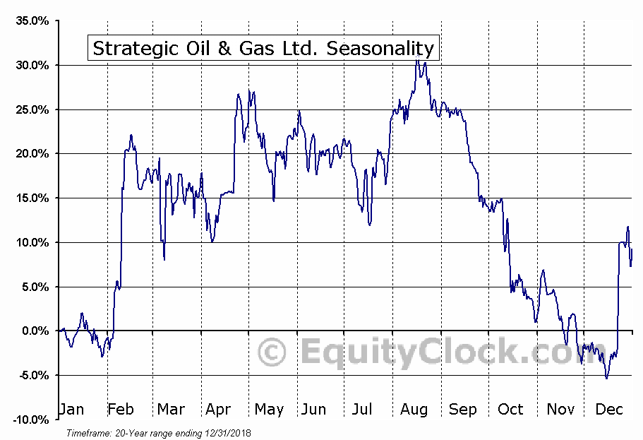 Strategic Oil & Gas Ltd. (TSXV:SOG) Seasonal Chart