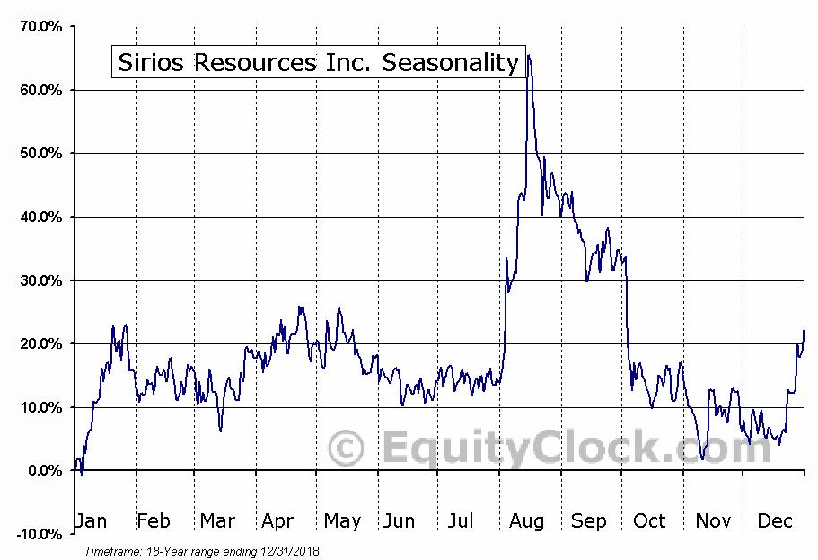 Sirios Resources Inc. (TSXV:SOI) Seasonal Chart
