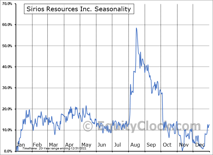 Sirios Resources Inc. (TSXV:SOI.V) Seasonal Chart