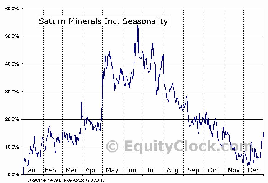 Saturn Minerals Inc. (TSXV:SOIL.V) Seasonal Chart