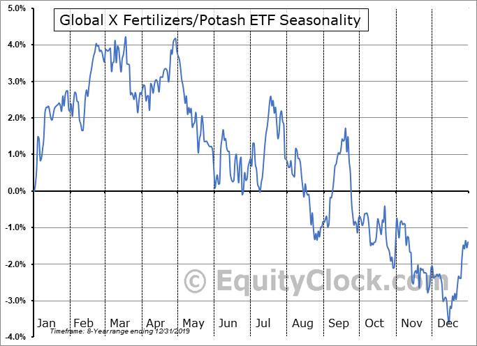 Global X Fertilizers-Potash ETF (NYSE:SOIL) Seasonal Chart