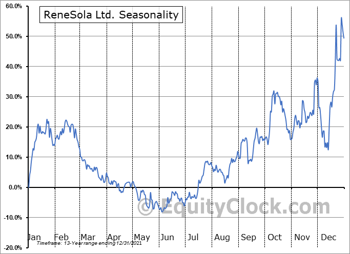 ReneSola Ltd. (NYSE:SOL) Seasonal Chart