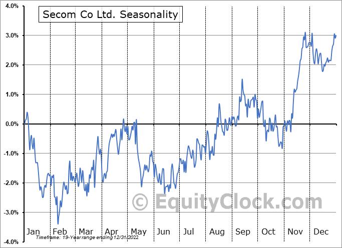 Secom Co Ltd. (OTCMKT:SOMLY) Seasonal Chart