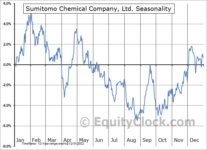 Sumitomo Chemical Company, Ltd. (OTCMKT:SOMMY) Seasonal Chart